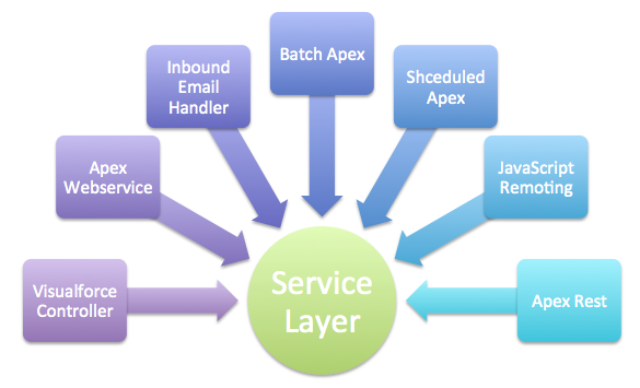 Service_layer
