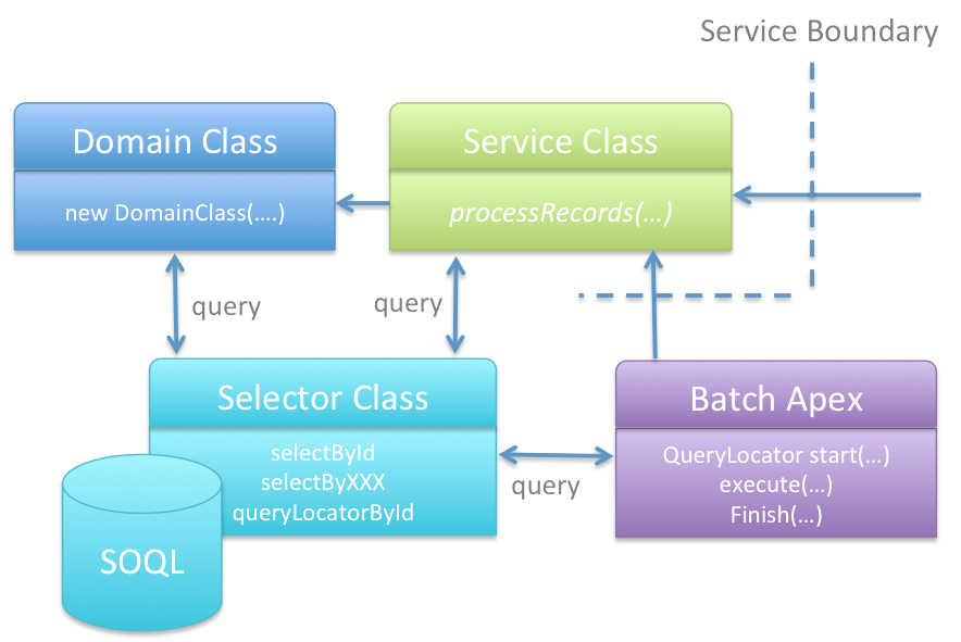Apex Enterprise Patterns – Selector Layer | Andy in the Cloud