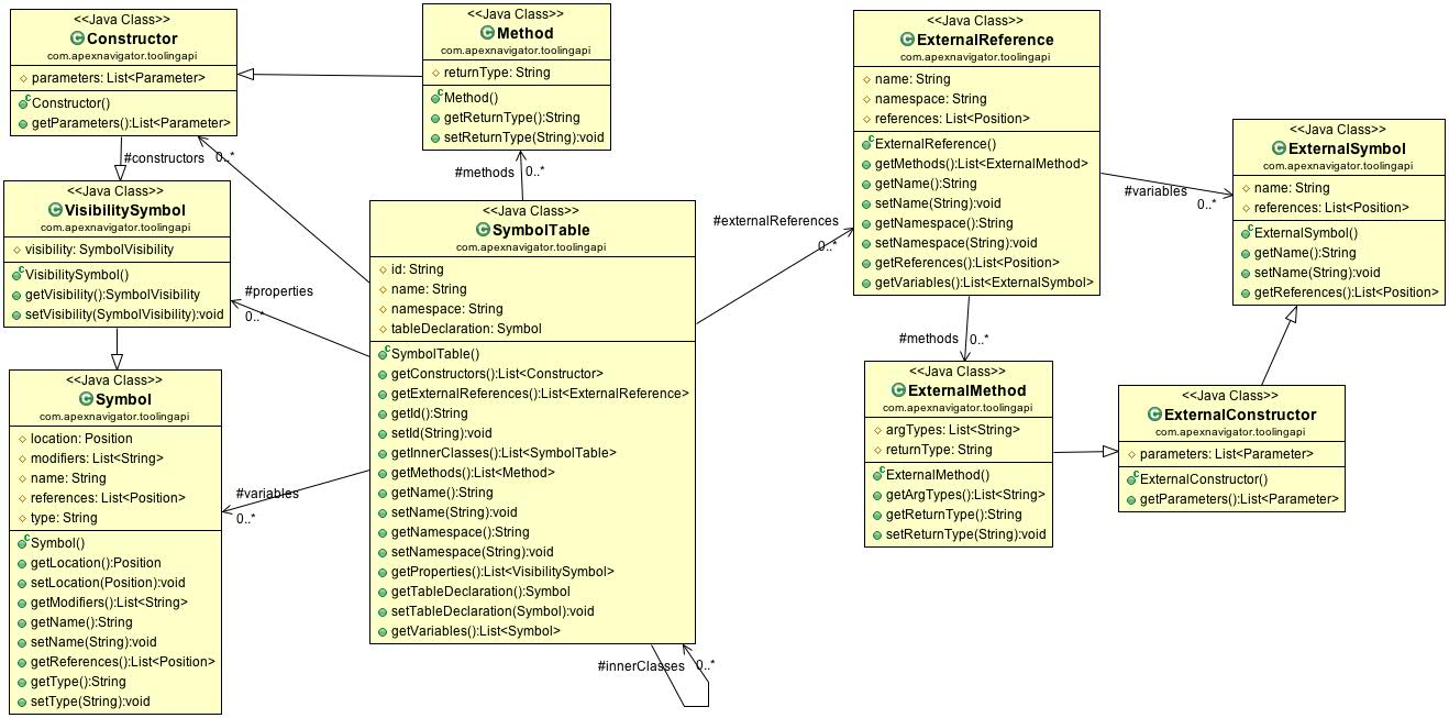 preview demo of apex code analysis using the tooling api and  : plantuml class diagram - findchart.co