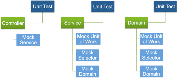 Unit Testing, Apex Enterprise Patterns and ApexMocks – Part 1 | Andy